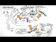 Three Psychological Needs by Richard Ryan From Camping Coast to Coast - YouTube