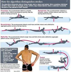 26 Awesome different swimming strokes images