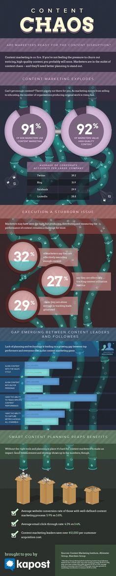 El caos que puede generar el marketing de contenidos #infografia #infographic #marketing