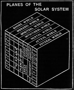 """chaosophia218: """"C. Jinarajadasa - Planes of the Solar System, ''First Principles of Theosophy'', 1963. """""""