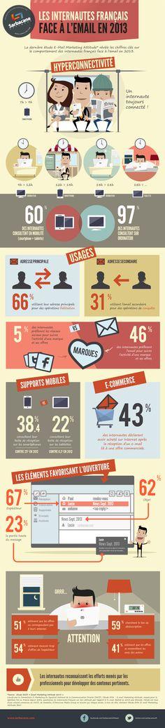 #Infographie : Les internautes français et l'#email - 2013