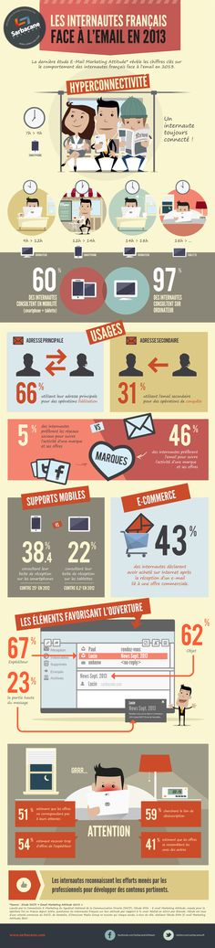 Les internautes face à l'email en 2013