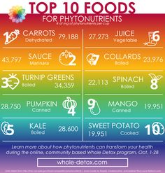 Top 10 Phytonutrients - eat the rainbow! Plant Based Nutrition, Plant Based Diet, Clean Eating Recipes, Raw Food Recipes, Rainbow Smoothies, Different Fruits And Vegetables, Eating Fast, Healthy Eating, Turnip Greens