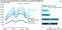 graph of average annual household expenditures on gasoline, as explained in the article text
