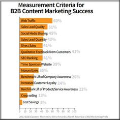 The top criteria for measuring the success of B2B content marketing.
