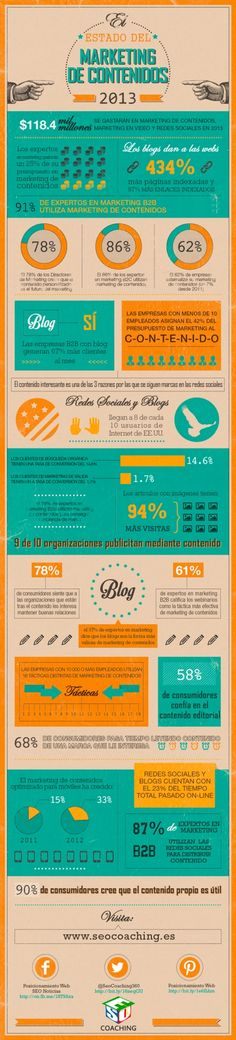 #Marketing de #contenidos en 2013 #infografia  #marketing #SocialMedia