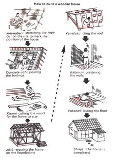 """""""How to build a wooden house"""" Japanese style :)) #housing #construction"""