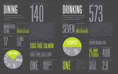 Feltron annual reports are not only an example of first-class infographics but also a fascinating showcase of our increasingly quantified li...