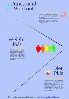 Fitness, weight loss and diet pills. What is all this about.