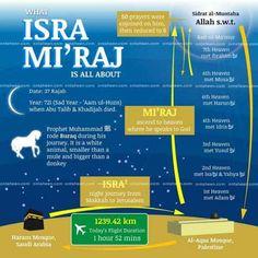 Simple Diagram of Isra Wal Mi'raj Islam Religion, Islam Muslim, Islam Quran, Islam Beliefs, Muslim Quotes, Islamic Quotes, Arabic Quotes, Hindi Quotes, Qoutes