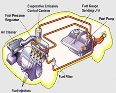Driving a car without gas ruins the fuel pump - http://www.powerhousegermanauto.com/driving-car-without-gas-ruins-fuel-pump/