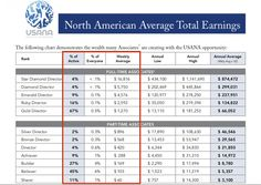Average Earnings from USANA North Ameican 2011 Usana Vitamins, Nutritional Supplements, Self Care, Need To Know, Opportunity, How To Make Money, Science, Yoga, Business