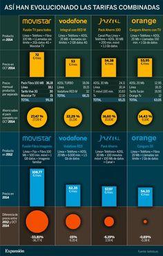 Tarifas móvil + fijo: así han cambiado los precios. #dinero