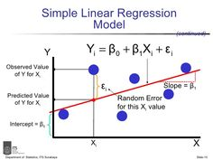 Simple Linear Regression Department of Statistics, ITS Surabaya Slide- Prepared by: Sutikno Department of Statistics Faculty of Mathematics and Natural Scienc… Logic Math, Maths, Data Science, Statistics Math, Kaizen, Machine Learning Deep Learning, 6 Sigma, Mathematics Geometry, Learning