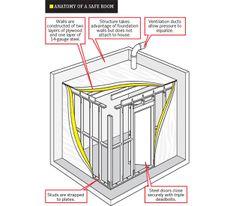 Tornado Safe Rooms Texas   How to Prepare for Tornado - Survive a Tornado - Popular Mechanics