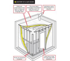 Tornado Safe Rooms Texas | How to Prepare for Tornado - Survive a Tornado - Popular Mechanics