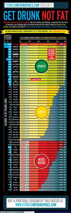 Drinks by their percentage of calories from alcohol--if you're gonna get fat from drinking, might as well get those calories from booze...    After 12: Good to Know a Compromise Can Be Reached