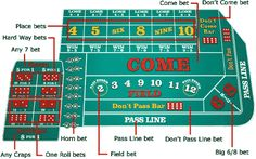 how to play craps instructions, casino craps layout, craps basics