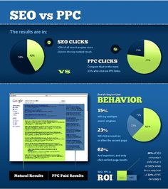 SEO vs PPC: Search Engine Optimization and Pay Per Click are constantly debated. This chart shows the results for clicks, user behavior, return on investment, and where your results show up. for more. Marketing Software, Seo Marketing, Internet Marketing, Online Marketing, Marketing Tactics, Media Marketing, E Commerce, Search Engine Marketing, Online Advertising