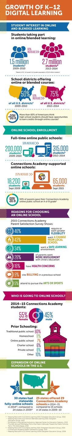 Growth of K12 Digital Learning Infographic - http://elearninginfographics.com/growth-k12-digital-learning-infographic/