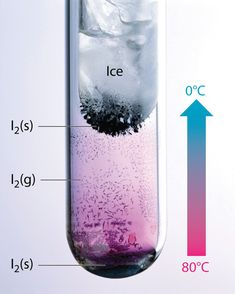 Sublimation and brination of Iodine. Chemistry is awesome.