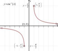 The Inverse Trigonometric Functions – She Loves Math