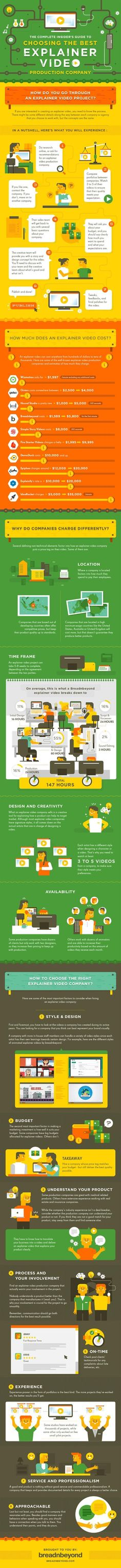 Choosing an Explainer Video Production Company: A Complete Guide | Infographic