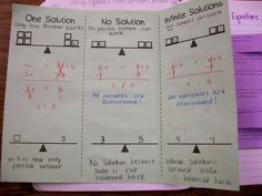 Solving equations with variables on both sides of the equal sign foldable - inside