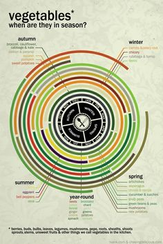 Amazing infographic that will help you eat seasonal veggies
