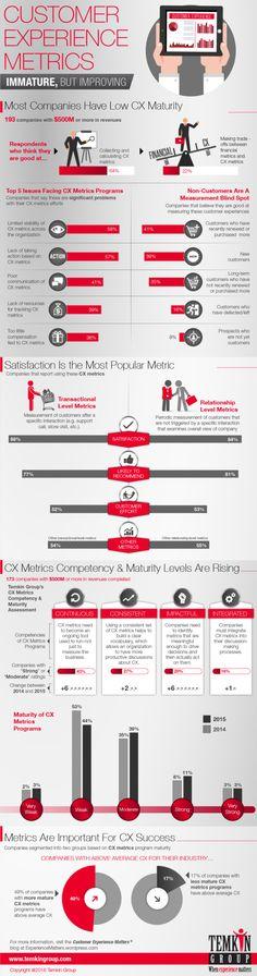 CX Metrics: Immature, But Improving (Infographic)