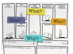 http://ogunte.blogspot.it/2014/03/business-model-canvas-business-model-you.html