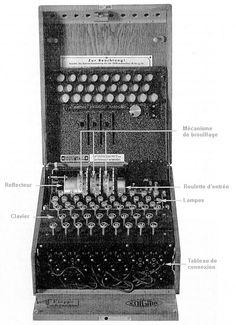 1942 Allan Turing est le père officiel de l'invention du premier ordinateur. On lui attribue notamment  l'invention d'une machine à décrypter et casser les codes secrets de la machine Enigma dont se servaient les  navires de guerre Allemands durant la deuxième guerre mondiale…  --> http://fr.wikipedia.org/wiki/Alan_Turing