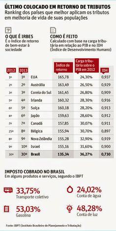 Brasil - Liberdade e Democracia: Este é o Brasil do PT