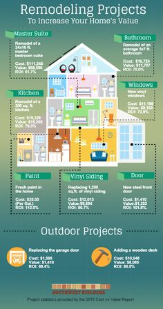 Remodeling Project to increase your homes value- Southwest Builders