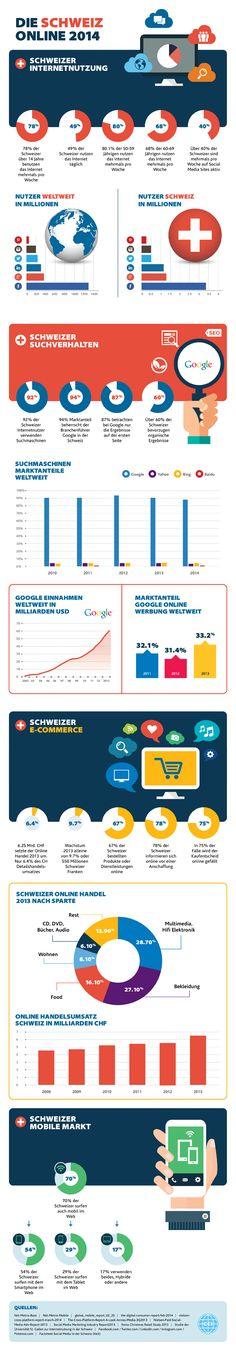 Wie sieht es gegenwärtig mit Online Marketing (inkl. Social Media) in der Schweiz aus? #Infografik