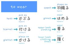 I ALWAYS FORGET THIS because it is RIDICULOUS # Japanese words for `wear`