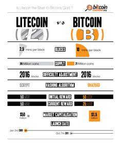 Litecoin vs Bitcoin: Who Wins the Crypto Battle? [Infographic] image BitcoinvsLitecoin4