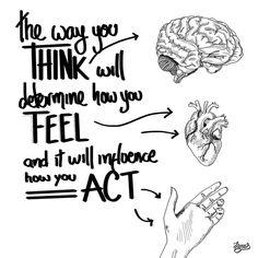 THINK > FEEL > ACT  #think #feel #act #spirit #soul #actions #body #thoughts #mindset #emotions #mind #brain #chain #smart #motivation #inspiration #happy #emotional #emotionalday #emotionallyunstablepersonalitydisorder #emotionalrescue #mindblown #mindfulness #mindfit #mindandbody #mindcontrol #faith #faithful #god #grace