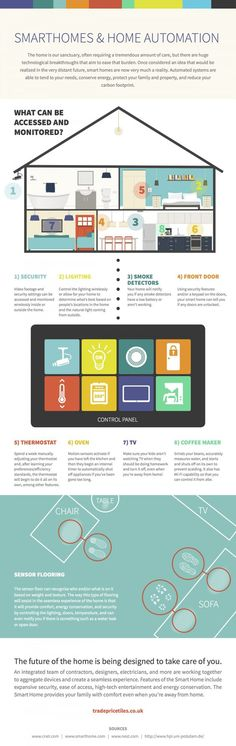 smart home ideas technology - Smarthomes and Home Automation infographic Home Automation System, Smart Home Automation, Security Tips, Home Security Systems, Security Alarm, Smart Home Technology, Digital Technology, Smart Home Ideas, Marketing
