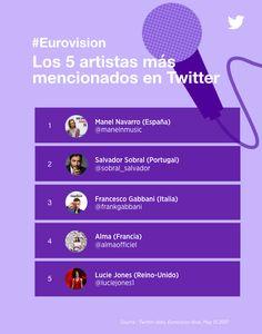 <p>El 2017 ya tiene un nuevo evento de gran importancia en Twitter: la Eurovisión. Se generaron más de 7,8 millones de tuits que se generaron en el transcurso de la noche, según el blo g oficial.</p>