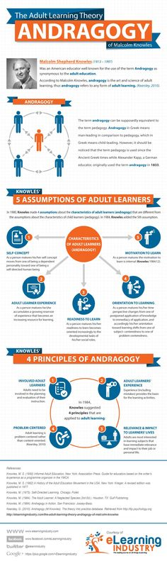Malcolm Knowles' Adult Learning Theory, Knowles' 5 Assumptions of Adult Learners, and the 4 Principles of Andragogy. Content for Adult Learning Needs a Different Perspective E Learning, Adult Learning Theory, Blended Learning, Learning Styles, Learning Activities, Educational Theories, Educational Technology, Instructional Coaching, Instructional Design