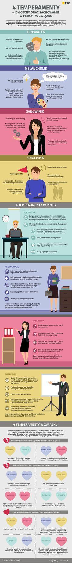 Temperament to dziedziczone cechy osobowości. Który z 4 temperamentów najlepiej opisuje ciebie? Jaki ma to wpływ na twoje zachowanie w pracy? Z kim powinieneś wchodzić w związki, by były one długie i szczęśliwe? Wszystkiego dowiesz się z naszej infografiki!