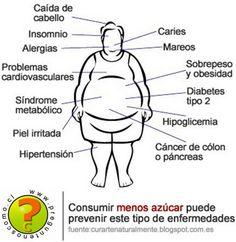 Combate el consumo de azucares y carbohidratos con nuestro inhibidor de grasas y carbohidratos.  organicbodywrapping@gmail.com https://organicbodywrapping.myitworks.com
