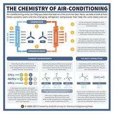 The chemistry of air conditioning