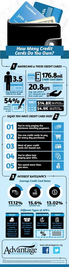 How Many Credit Cards Do You Own? - Many Americans own more than one credit card, getting their first at around their 21st birthday. While most manage to pay their full balances off each month, there are still a significant amount of people who cannot afford their complete credit card payment, letting high interest rates rack up and burying them further into debt.