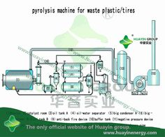 173 Best plastic pyrolysis images in 2017   Plastic, Diesel