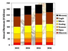 WSTS Spring 2014 Semiconductor Revenue Forecast