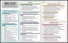 Common core checklist by grade level