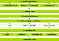 Estrutura para a elaboração de um plano de marketing