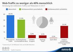 Infografik: Web-Traffic zu weniger als 40 Prozent menschlich | Statista 2013 2014 #clickfraud +#fraudulent web traffic #bot #display advert verification internet of things